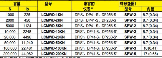 LCWD/LCMWD稱重傳感器 選配件