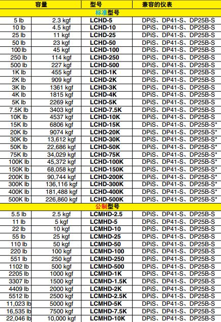 LCHD/LCMHD稱重傳感器 兼容儀表