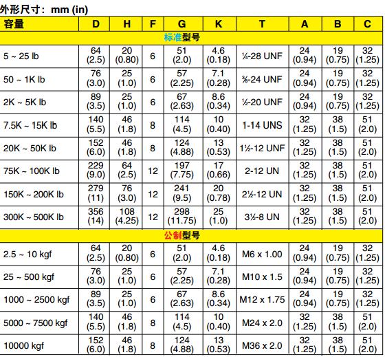 LCHD/LCMHD稱重傳感器 尺寸圖
