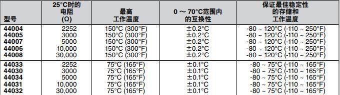 Omega熱敏電阻