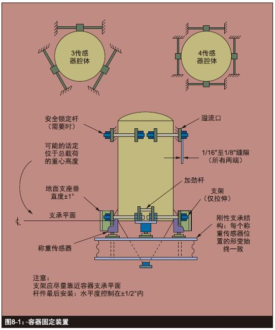 電子稱重傳感器的應用