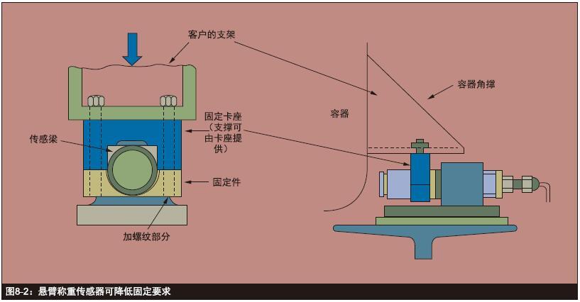 稱重傳感器系統設計和性能補償