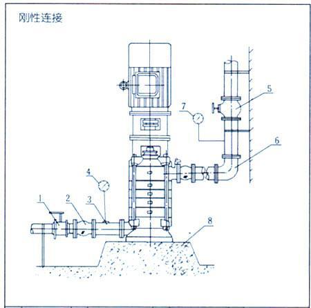 DL系列立式多級離心泵