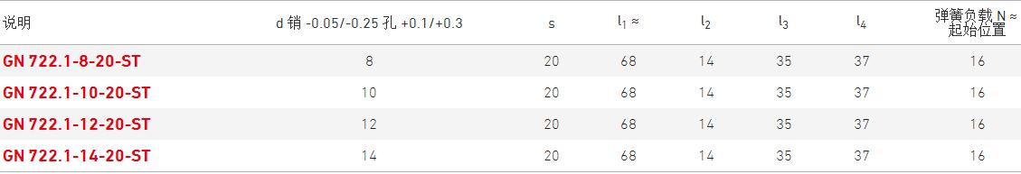 伊莉莎岡特分度銷 GN 722.1產品規格表