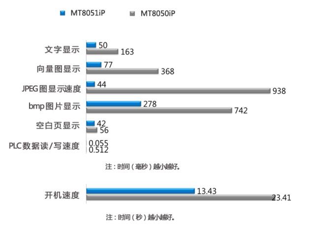 MT8150iP怎么使用?深圳威纶触摸屏