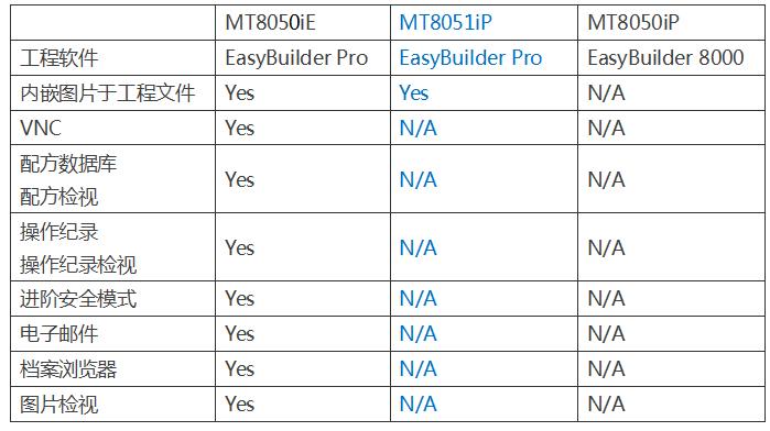 广东威纶触摸屏 MT8150iP新品上市