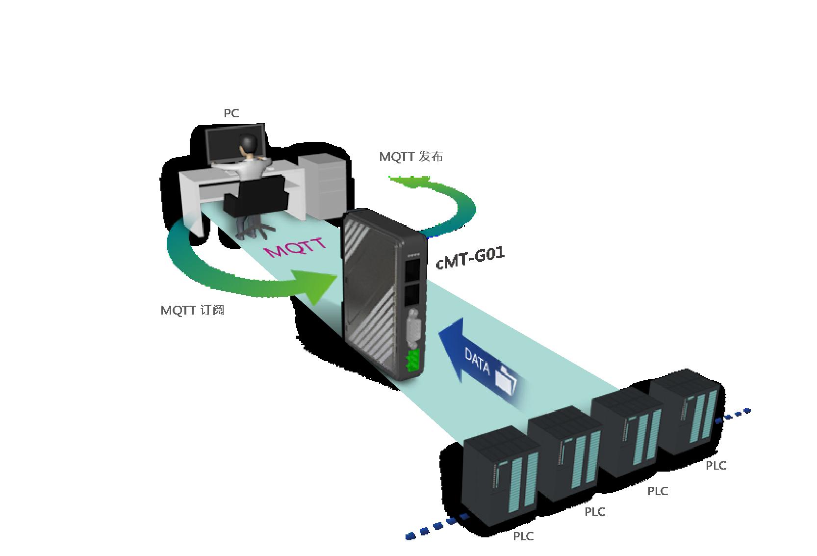 CMT-G01 现货供应 广东威纶通触摸屏