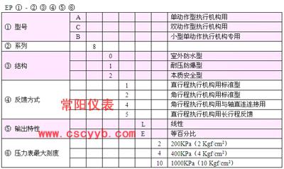 常阳EPC811阀门定位器,常阳EPC812阀门定位器