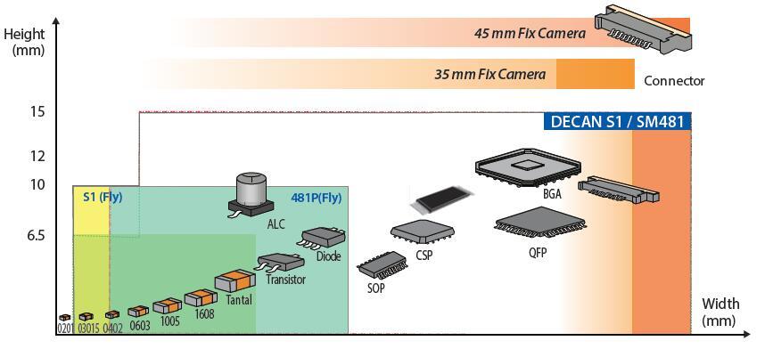 韓華貼片機decan s1 通過Camera高像素化擴大了元器件識別范圍 ? 03015 ~ □16mm Fly Camera可識別整體