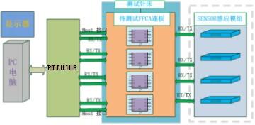 TP模组连板测试框架图