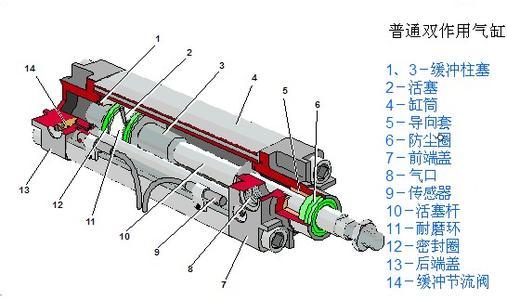 日本SMC气缸结构图