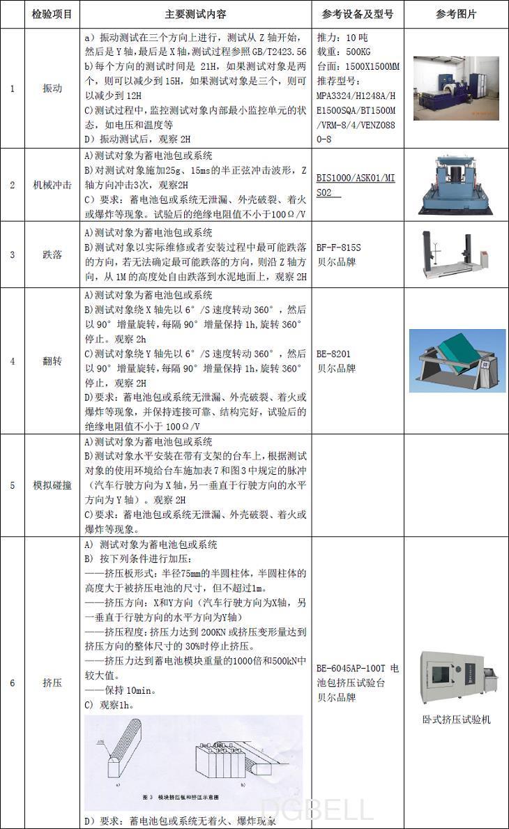 浅谈GB/T31467.3-2015安全性要求与测试方法技术要求