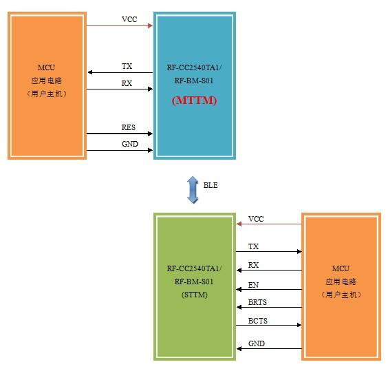 蓝牙4.0(BLE)主从通信透传模块