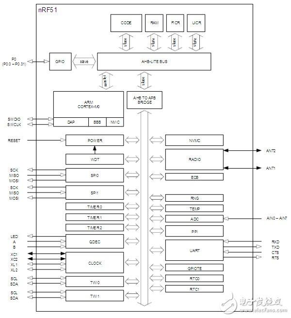 主流藍牙BLE控制芯片詳解(4):Nordic nRF51822
