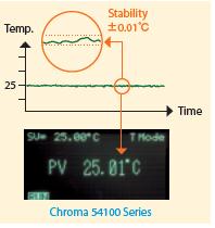 Model 54100 series致冷芯片温度控制器