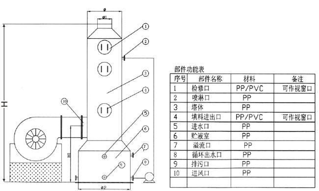 洗滌塔、酸霧凈化塔、廢氣塔、聚丙烯填料塔