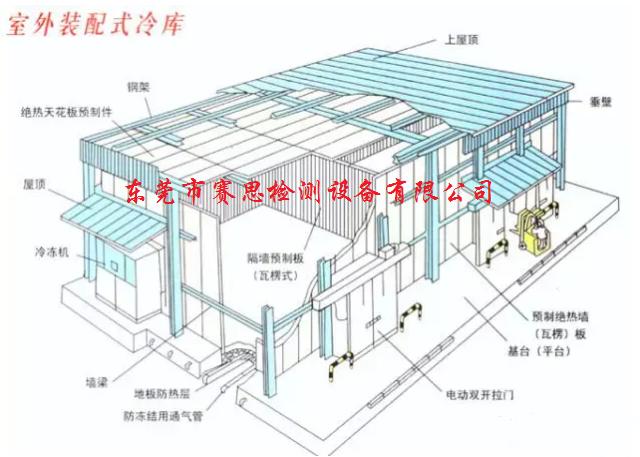 步入式恒溫恒濕試驗室如何維護與操作