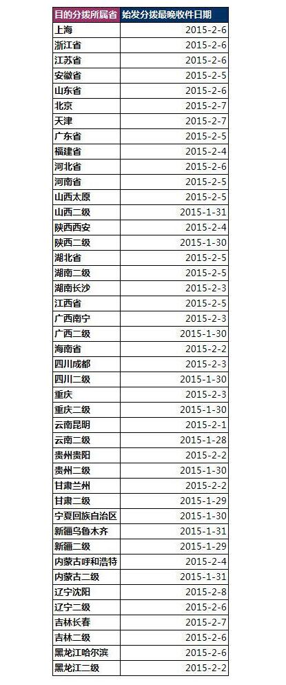 E:\王爽\文件\新闻、通告\2015\沈阳科晶春节前发货截止日期.jpg