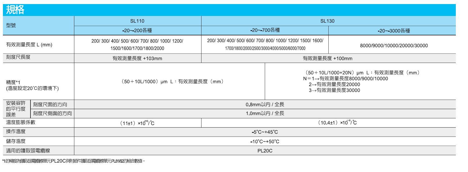 SL130 SL110磁柵