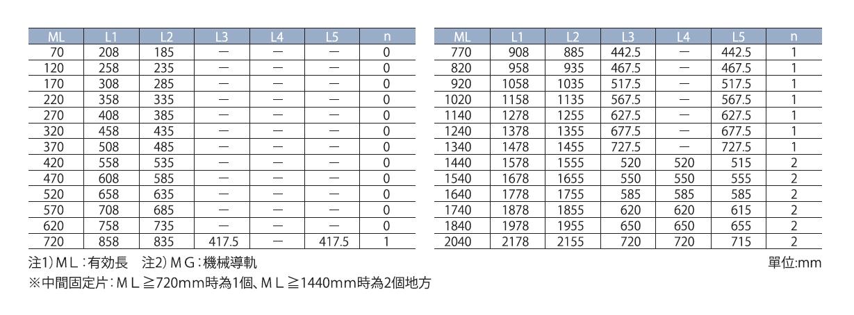 SR77優良式磁尺
