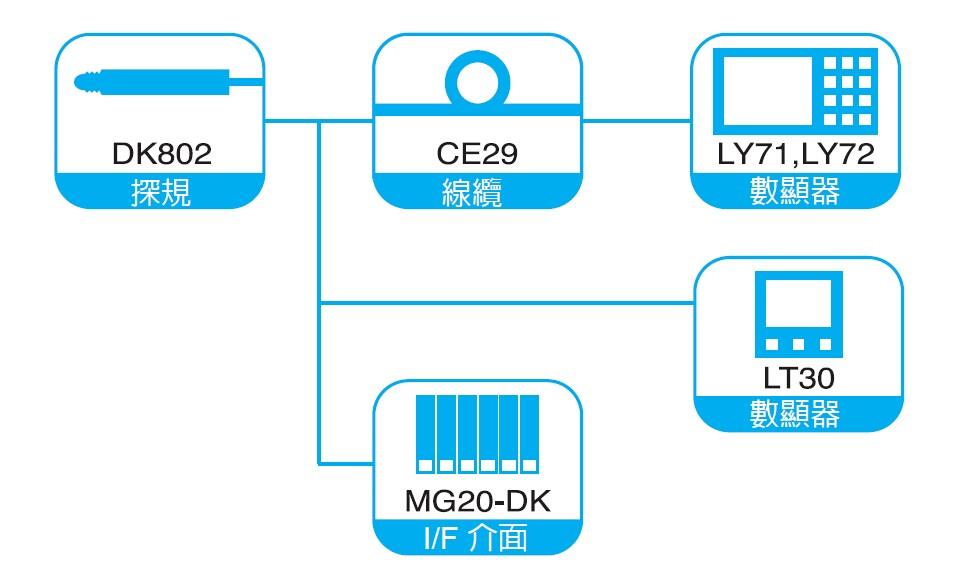 DK802系列測微計