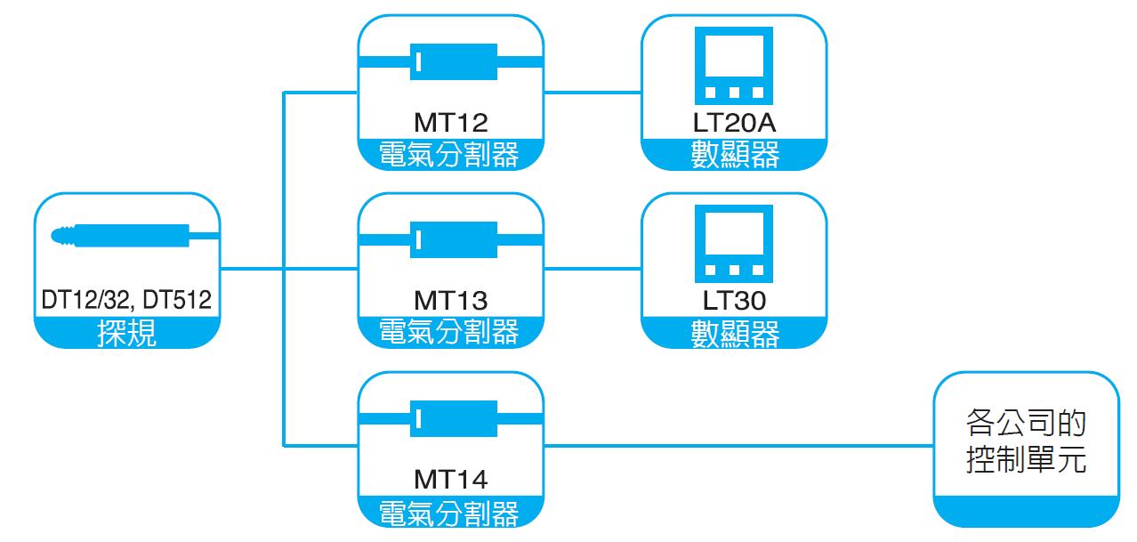 MT12/MT13/MT14數據處理器