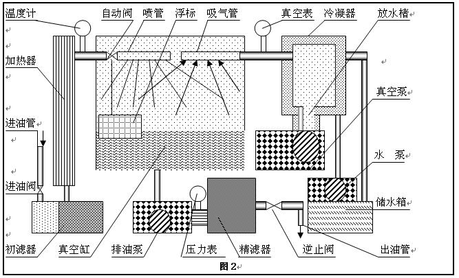 液壓油濾油車