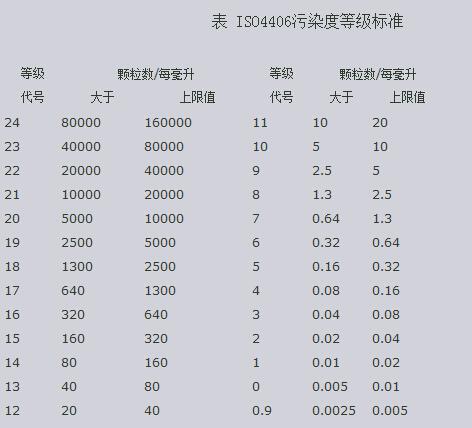 D:\銷售后勤\產品介紹\油品講解\ISO污染度等級 4406.jpg