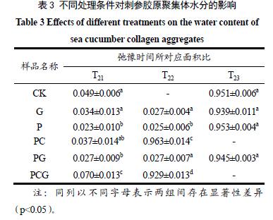 核磁共振应用-磷酸化与钙交联处理对刺参胶原聚集体凝胶特性的影响