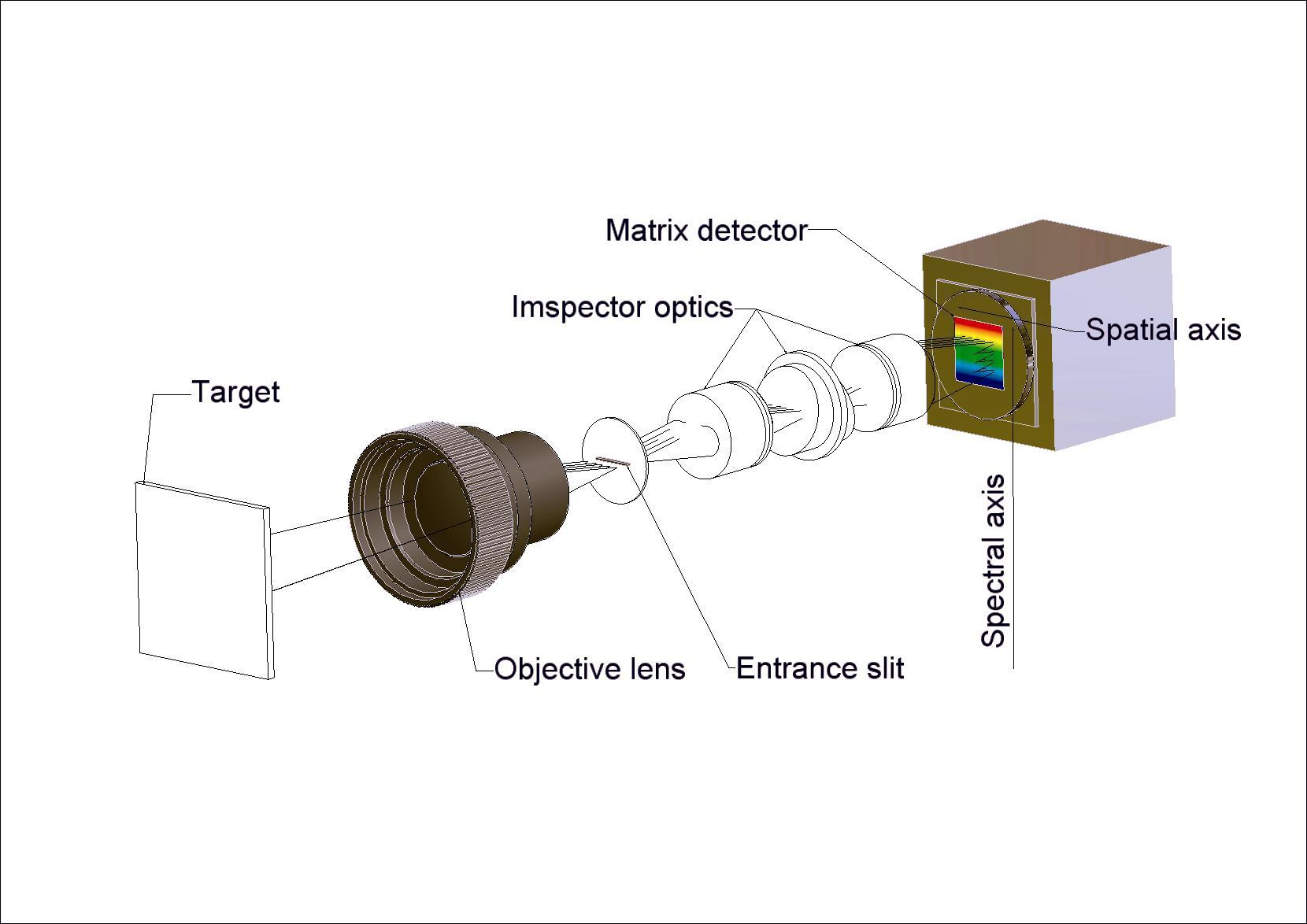 高光谱技术在中药成分判别中的应用