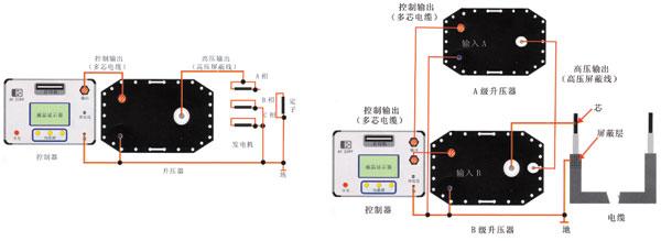 SDVLF超低频高压发生器