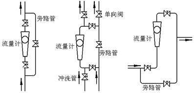金屬轉子流量計工作原理