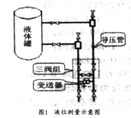 差壓變送器在液位測量中的運用