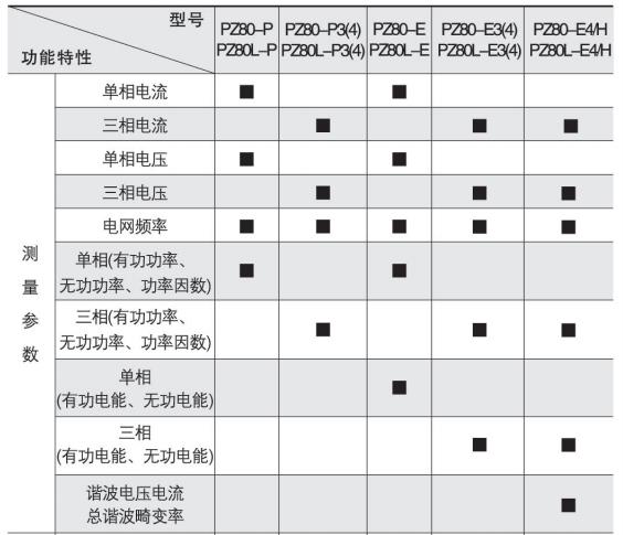 向日葵视频iosesPZ80L-AV/JC 一路报警  带通讯  单相电压表