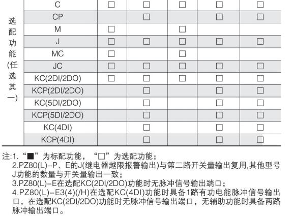 向日葵视频app下载页面PZ80L-AV/JC 一路报警  带通讯  单相电压表