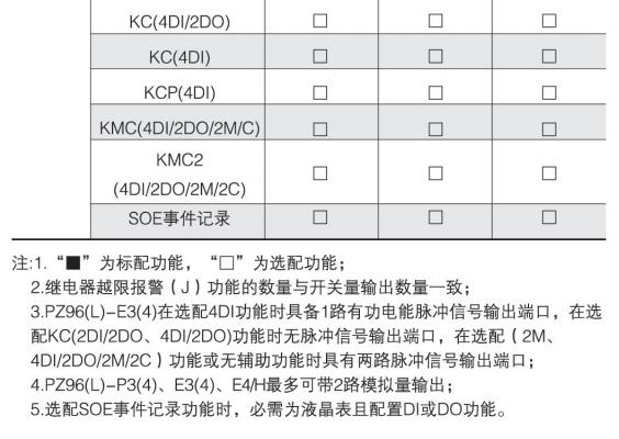 向日葵视频app下载页面PZ96L-AI/M  一路4-20mA输出 单相电流表