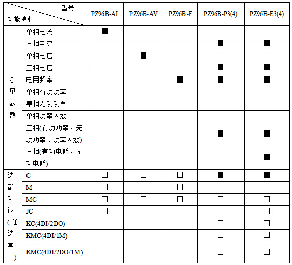 向日葵视频app幸福宝PZ96L-AI/M  一路4-20mA输出 单相电流表