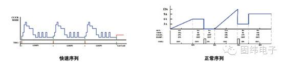 固纬PEL-3000系列可编程直流电子负载解析