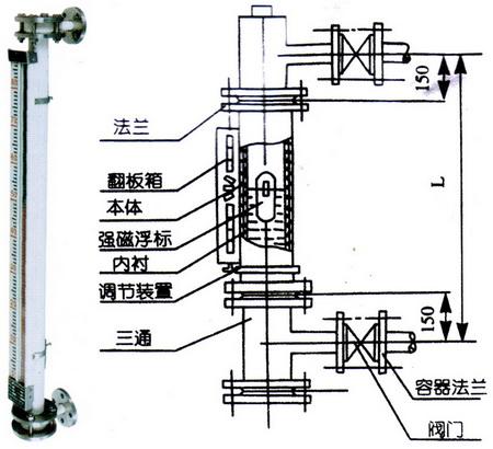 防腐型磁翻板液位计高低位报警及夹套保温介绍