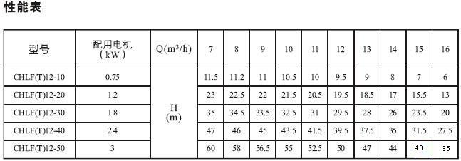 CHLF,CHLF(T)轻型段式不锈钢多级泵