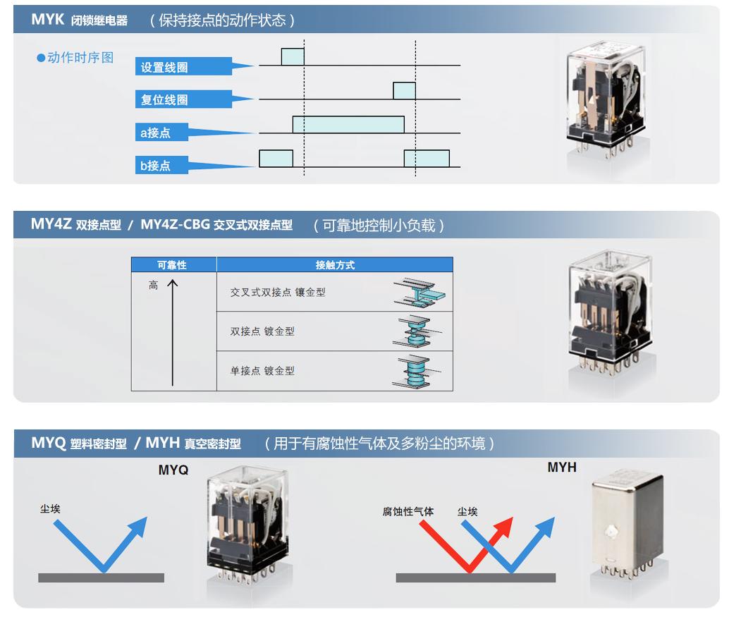 OMRON微型功率继电器MY2-GS