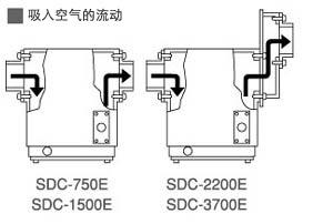 日本SUIDEN瑞电集尘器-零售品消防盒SDC-750E SDC2200E